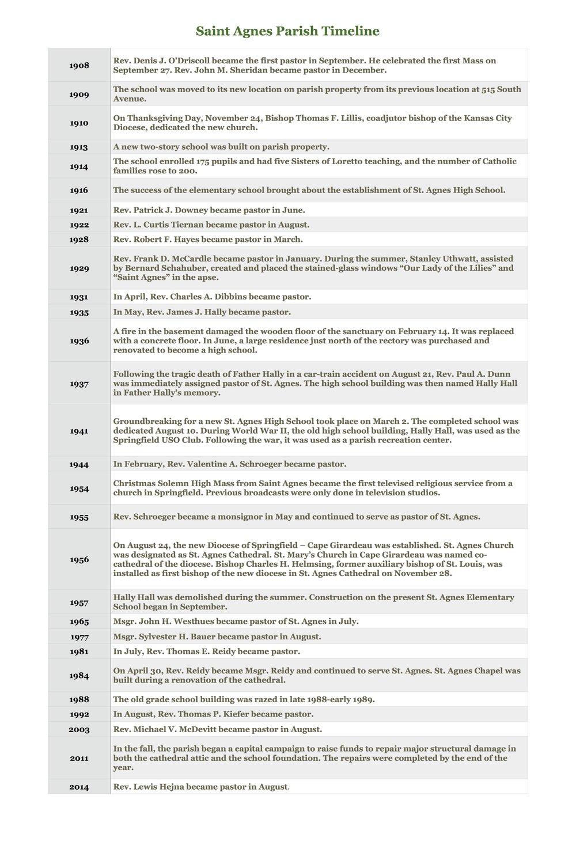 St. Agnes Timeline.jpg