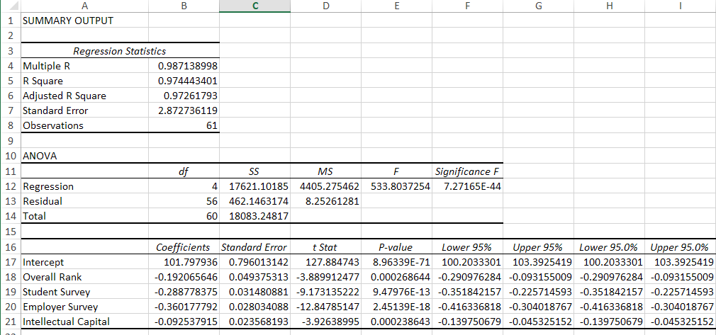 Simple BSchool Regression with previous No 0s