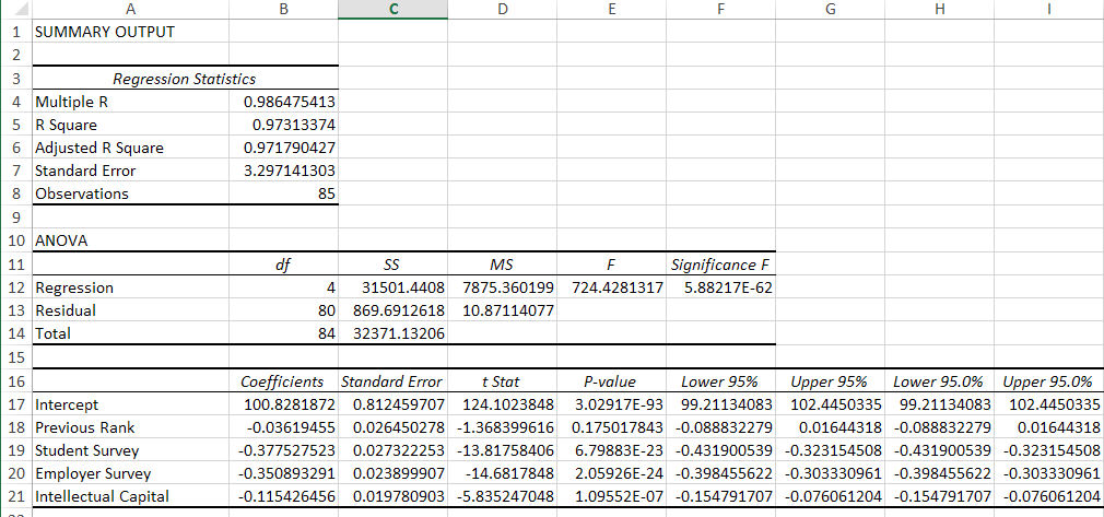 Simple BSchool Regression with previous