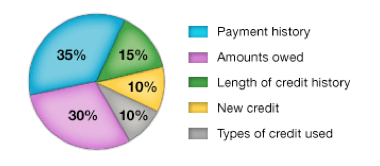 These percentages are based on the importance of the five categories for the general population. For particular groups – for example, people who have not been using credit long – the importance of these categories may be somewhat different.