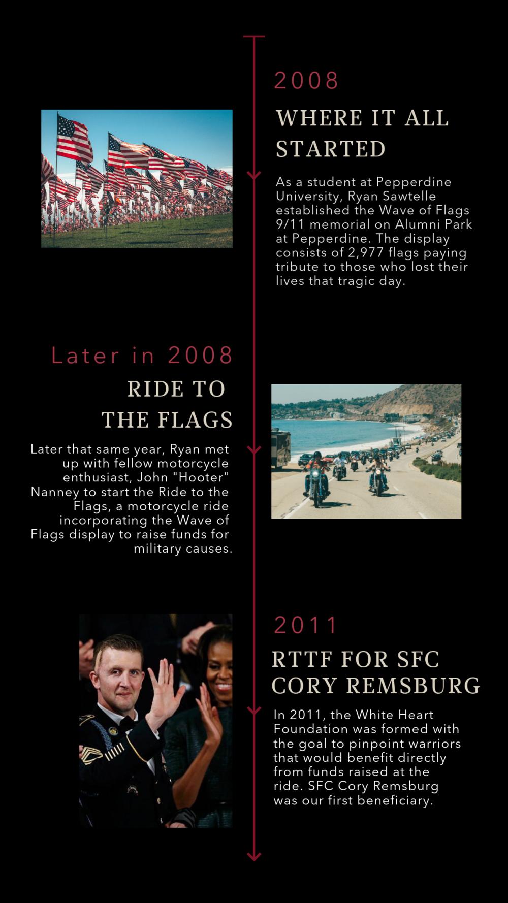 Timeline pg. 1 vertical.png