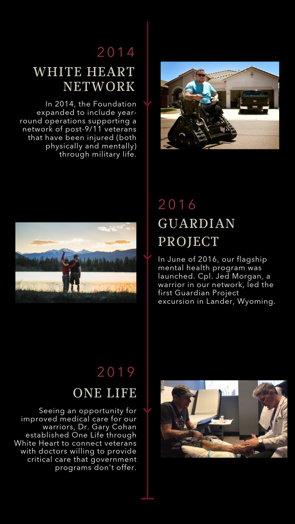 Timeline pg. 2 vertical.png