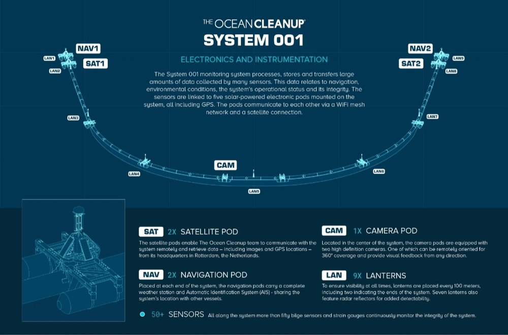 Detained explanation of how System 001 is supposed to cleanup the Pacific Ocean. Photo source: TheOceanCleanup.com