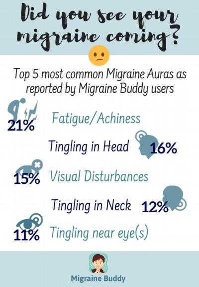 Top 5 Migraine Auras.png