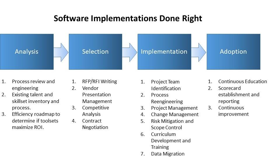Services We Offer Flow Chart v6.jpg