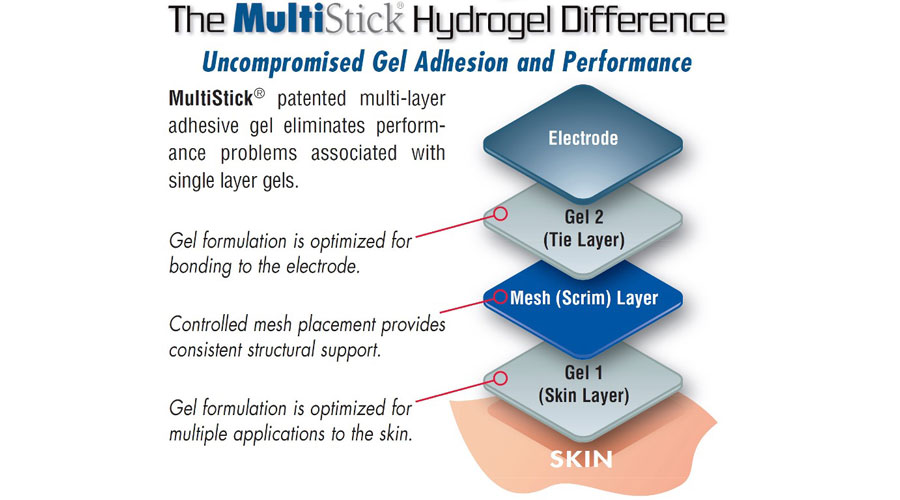 MultiSick-Hydrogel-Difference.jpg