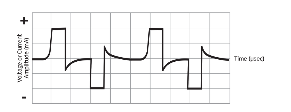 Sample waveform commonly used in NMES therapy