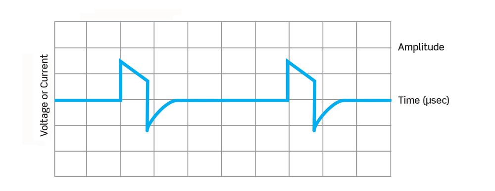 Sample over-the-counter TENS device waveform