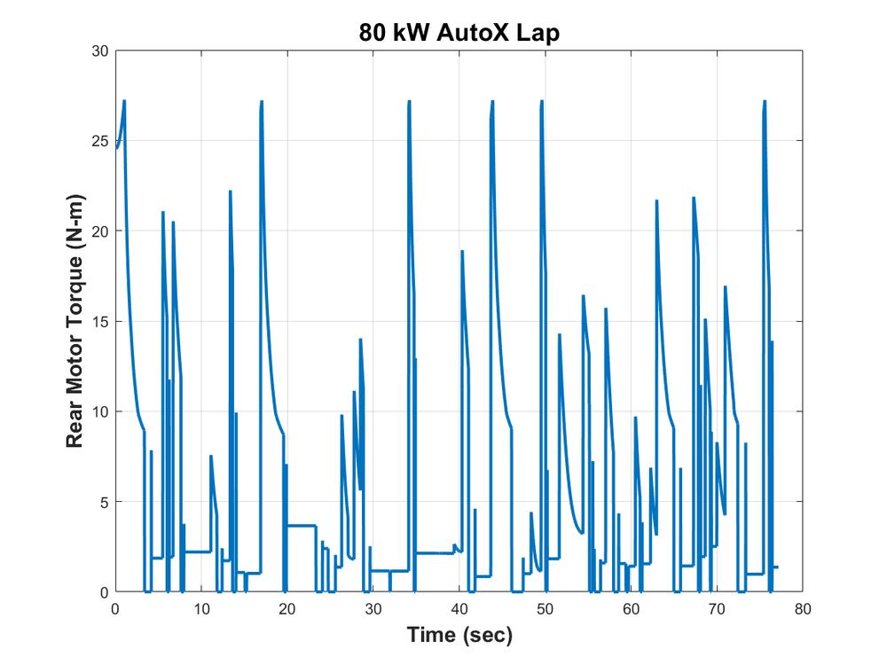 Motor Torque 80 kW AutoX.png