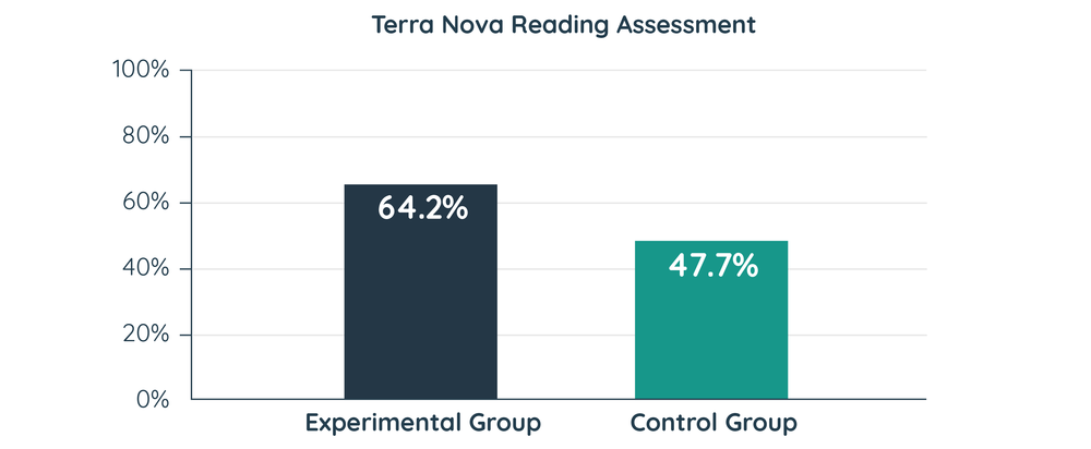 TerraNova   is a series of standardized achievement tests used in the United States designed to assess K-12 student achievement in reading, language arts, mathematics, science, social studies, vocabulary, spelling, and other areas. This data was found in the ASU research study of the TerraNova testing done in 2009.