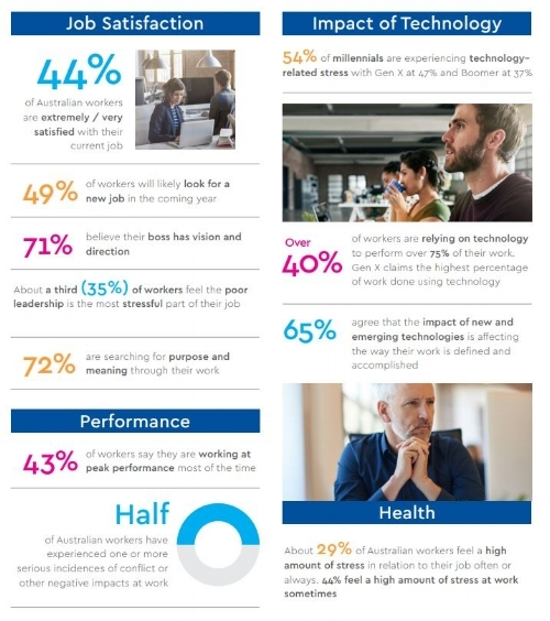 Infographics explain how people want more from their workplaces. Many people want to change jobs - we help you keep the best people.