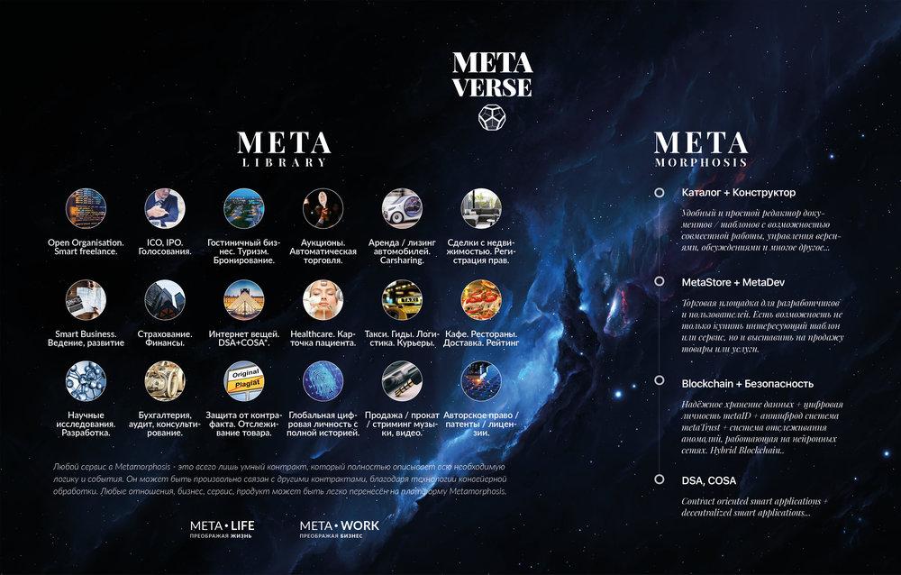 MetaVerse  - это платформа, объединяющая meta сервисы и библиотека умных  шаблонов.