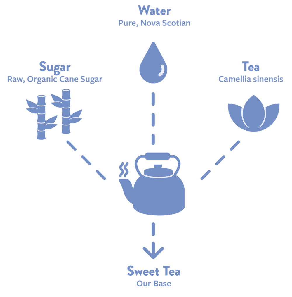 kombucha-brewing-process-1.png