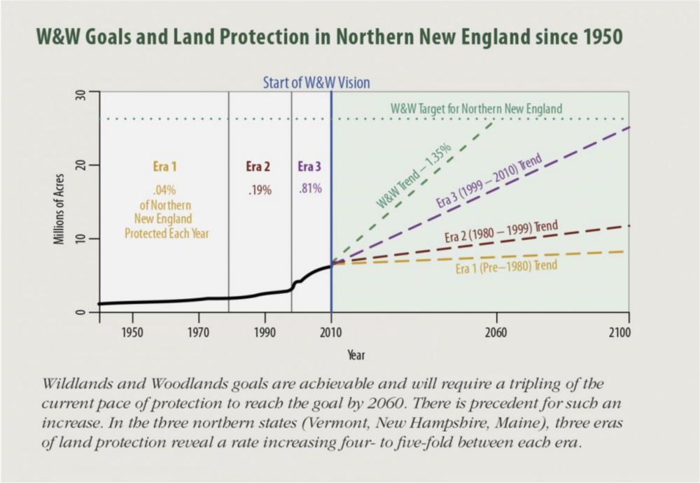 Protection is on the rise but we need to increase, overall, by about 3 times.  (Source: wildlandsandwoodlands.org)
