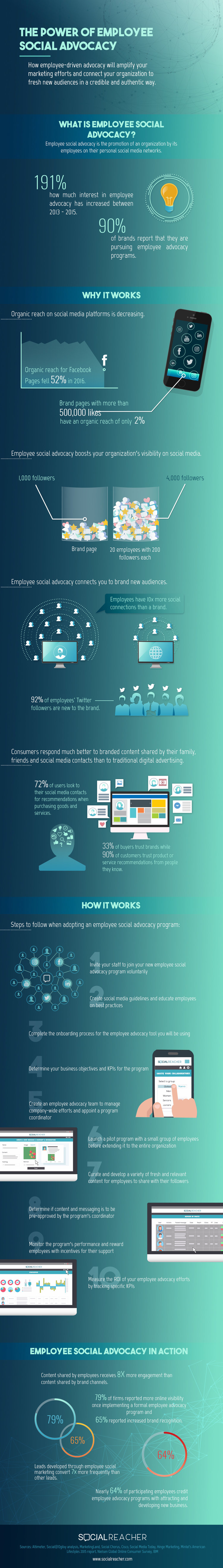 Employee Social Media Advocacy - SocialReacher - infographic