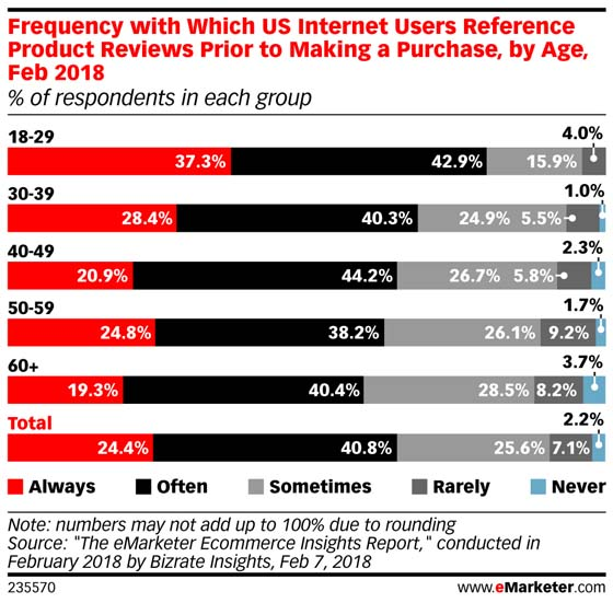 Photo:  emarketer.com