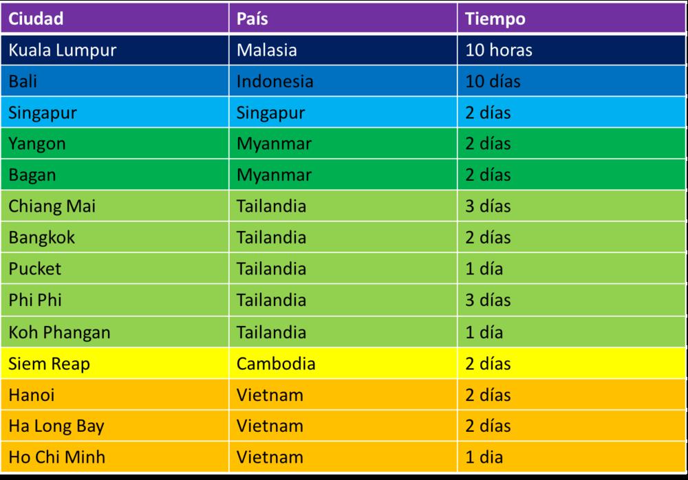 itinerario SEA.png