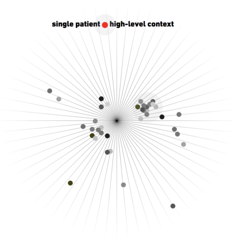 Single patient, high-level context