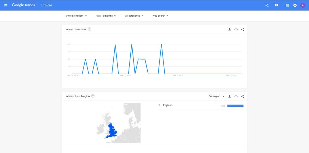 Google Trends Report (come on, Scotland?!)
