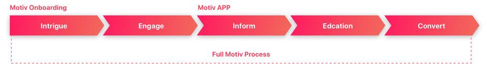 09_Motiv Process 3.jpg