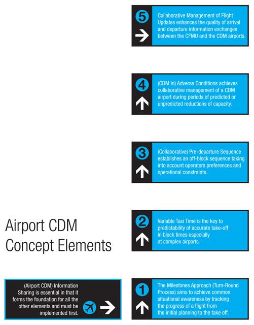 Airport CDM