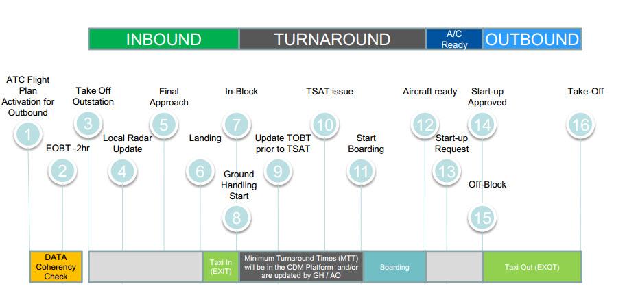 Airport Collaborative Decision Making (A-CDM) Concept Elements