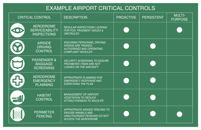 Example Airport Critical Control Matrix (CC) Dan Parsons