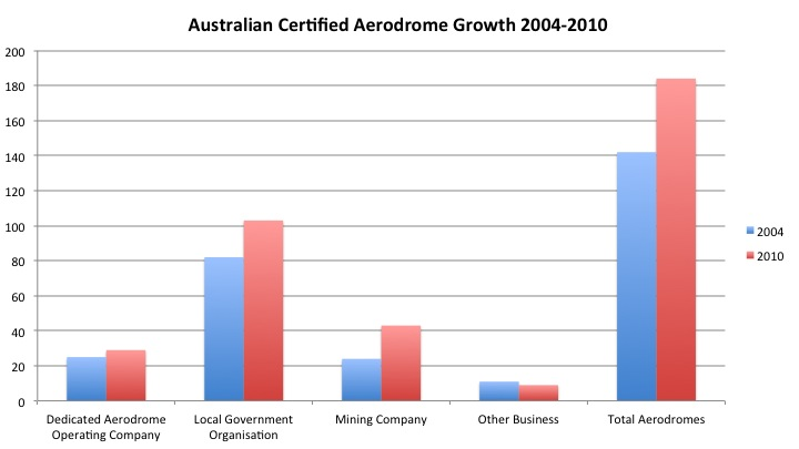 Comparison of Certified Aerodrome Numbers 2004-2010 Grouped by Operator Type