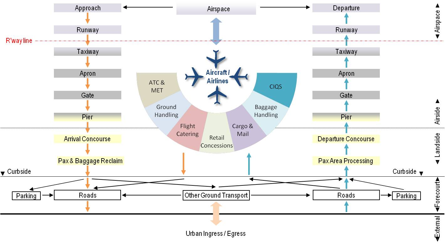 Airport Operational Concept