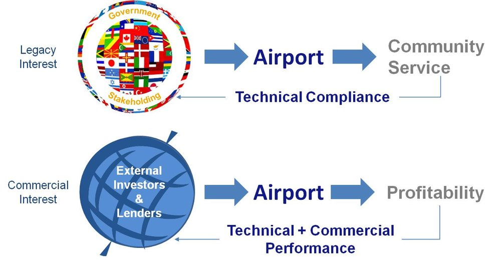 Airport Operations and Ownership Paradigm Shift