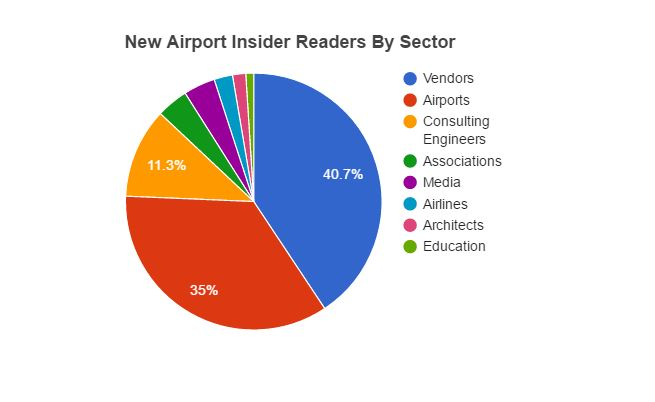 New Airport Insider subscribers by sector