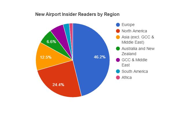 New Airport Insider subscribers by region