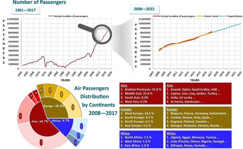Beirut-Rafic Hariri Airport Passenger Numbers
