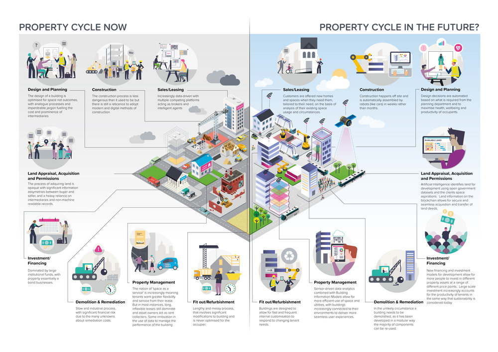 Property-Lifecycle-now-future.jpg