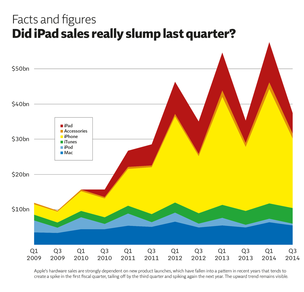iPad sales.png