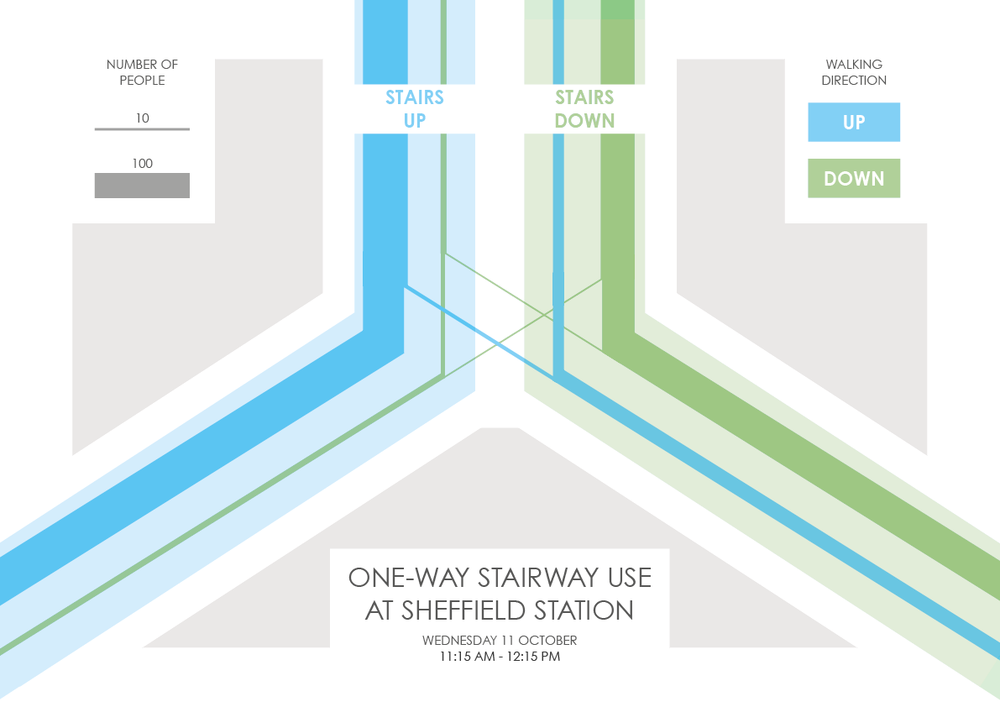 Sheffield Station infographic