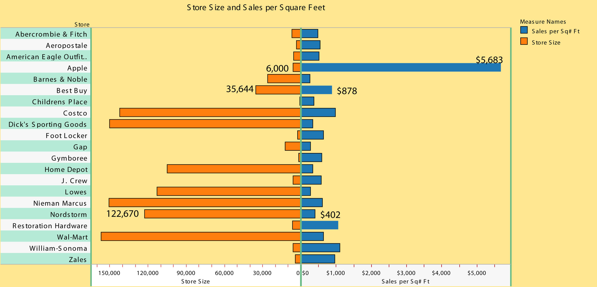 Does (Retail) Size Matter? $/sq  ft  of Mall Stores — Ram Ganeshan