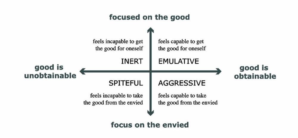 """Figure from Protasi """"Varieties of Envy"""" from  Philosophical Psychology  2016."""