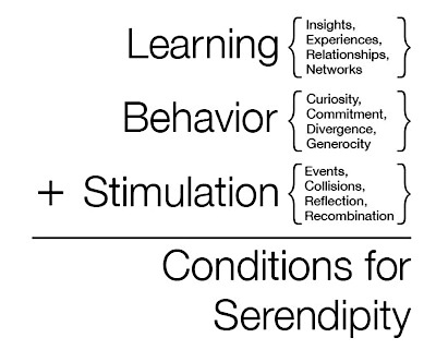 Conditions for Serendipity by Colin Raney.