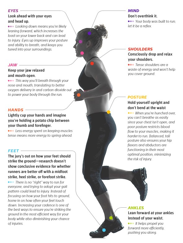 chart showing a correct running posture