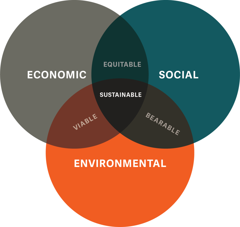 To achieve true sustainability we need to balance economic, social and environmental factors in equal harmony. - Business and economic viability are an important part of the sustainability equation. Without it, sustainability wouldn't be sustainable.