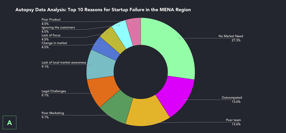 Autopsy Data Analysis: Top 10 reasons for startup failure in the MENA region