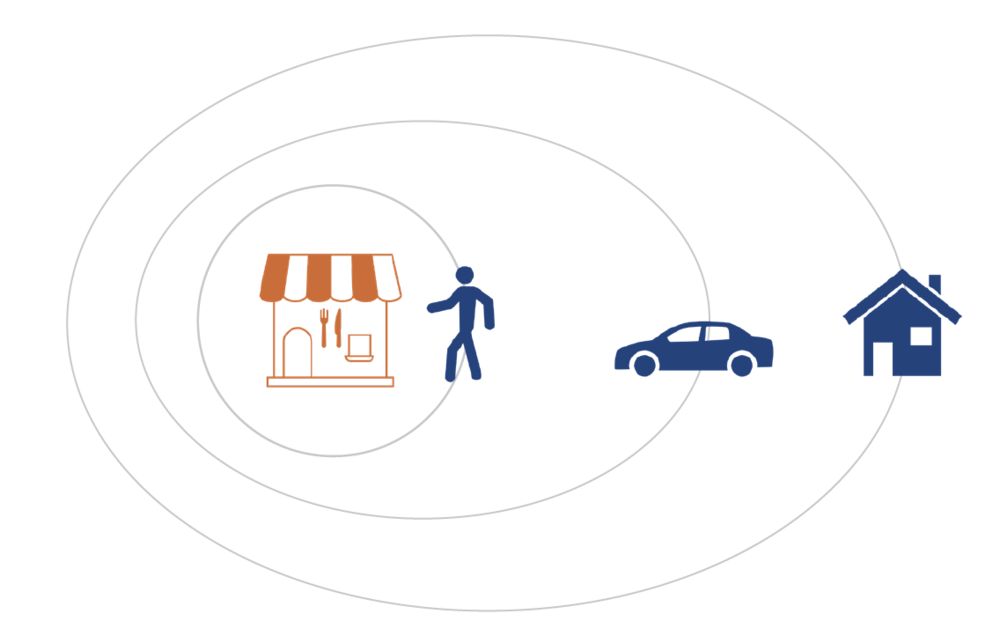- With Radius Networks technology, know where your customers are, their speed of arrival, and when they arrive.