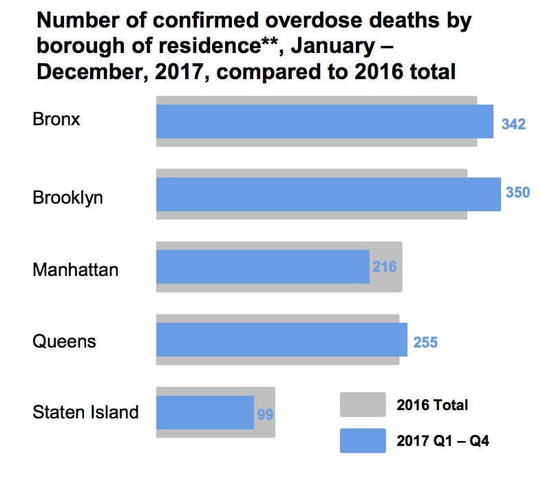 A May 2018 report by the NYC Department of Health and Mental Hygiene depicts the rise in overdose deaths in Queens, Brooklyn and the Bronx. Chart by DOHMH.