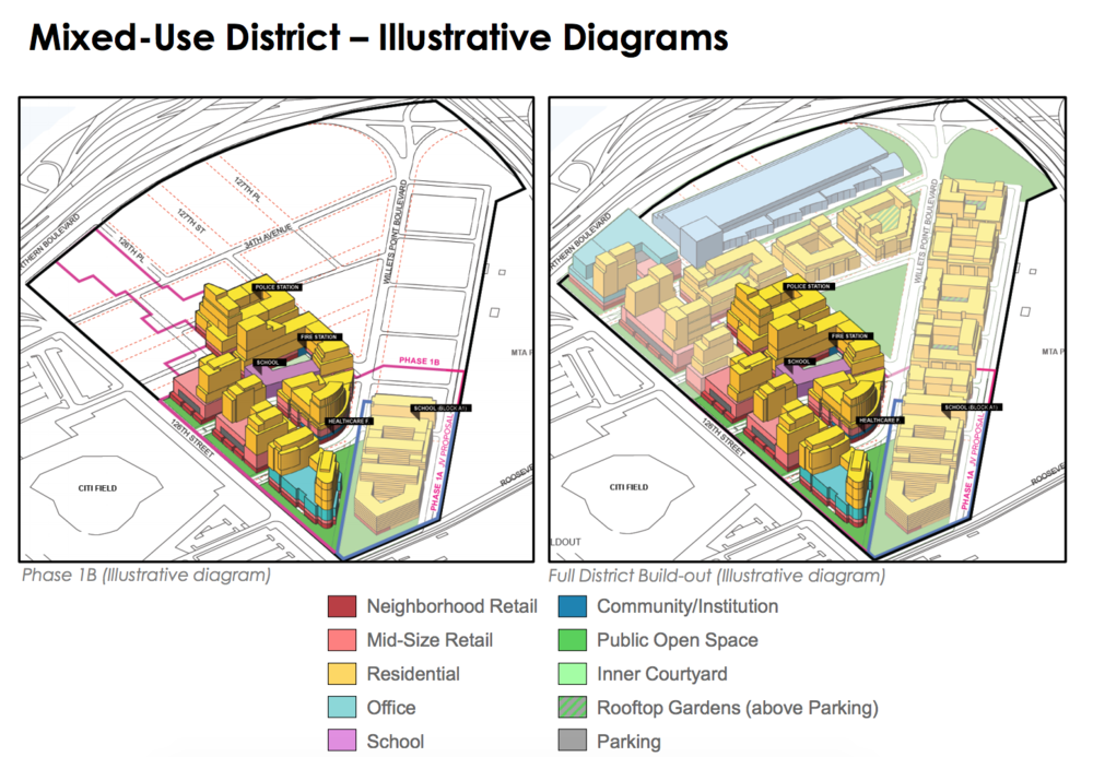 "The first proposal from the Willets Point Task Force calls for creating a a true, high-density, mixed-use district"" that is ""primarily residential."" Image via NYCEDC"