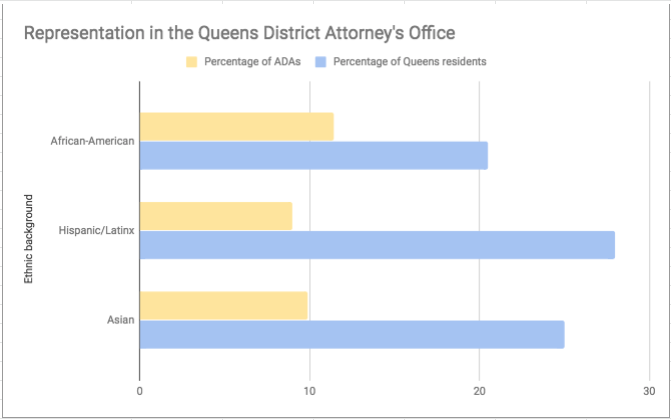A graph depicts the demographic breakdown in the Queens DA's Office. Eagle graph by Sara Bosworth