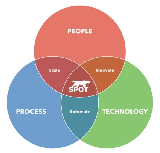People%2BProcess%2BTechnology.001.jpg