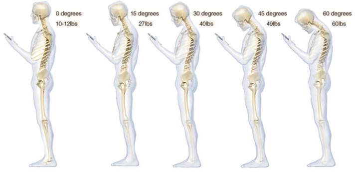 Originally sourced from: breakingmuscle.com/fitness/cell-phone-ergonomics-how-to-avoid-the-smart-phone-slump