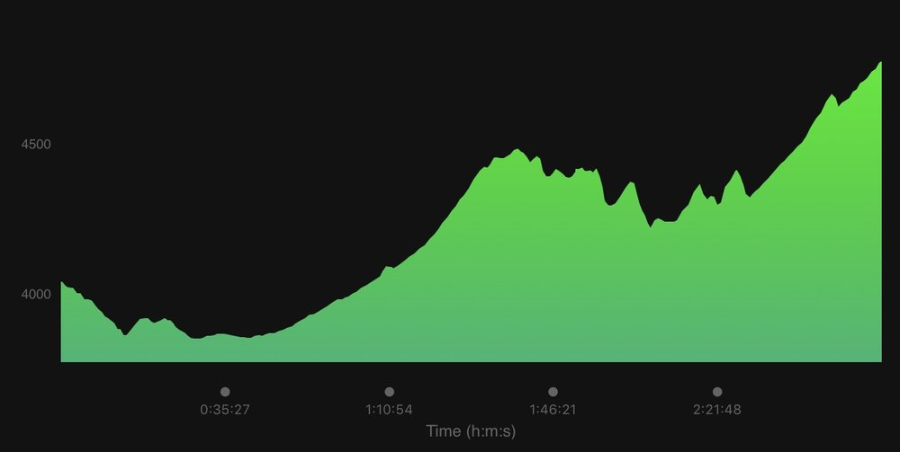 Our elevation profile.