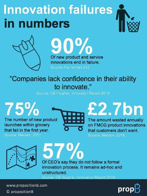 Innovation failures.JPG